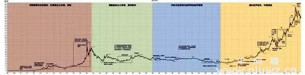 长期黄金走势图
